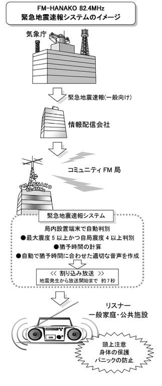 緊急地震速報イメージ.jpg